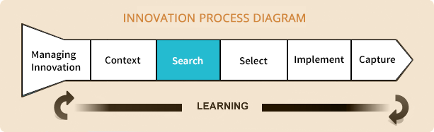 sources of innovation There are several sources of innovation it can occur as a result of a focus effort  by a range of different agents, by chance, or as a result.