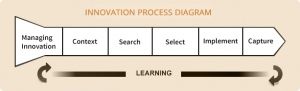 innovation_process_diagram_book2